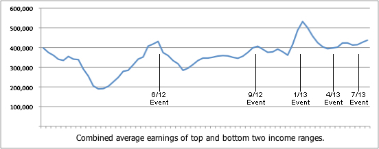 Empower Network Avg Earnings (Aug13)