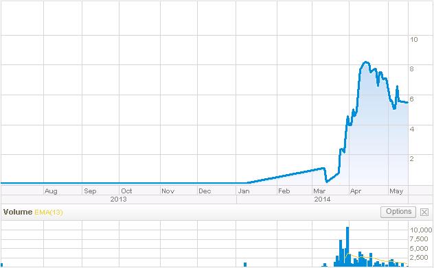 WUN 1 Yr Stock Chart