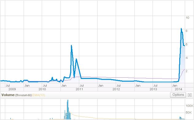 WUN 5 Yr Stock Chart