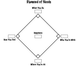 The Diamond of Needs